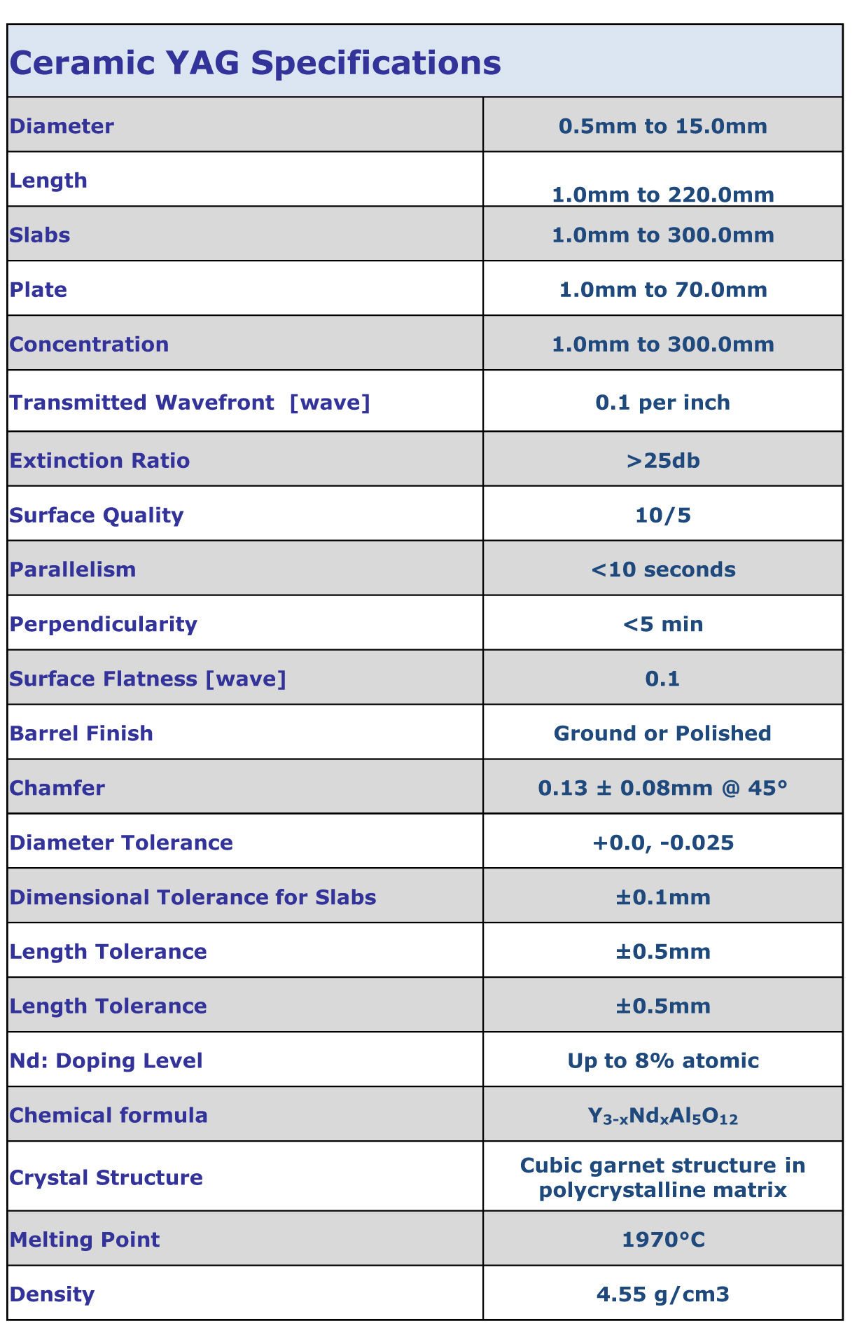 Ceramic YAG Specifications